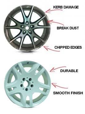 Powder Coating Alloy Wheels